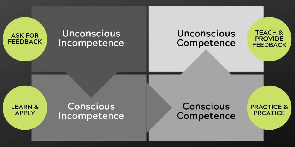 Hierarchy of Competence